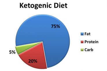 ketogenic diet-pie