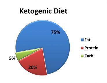 ketogenic diet-pie