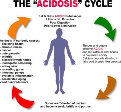 acidosis cycle