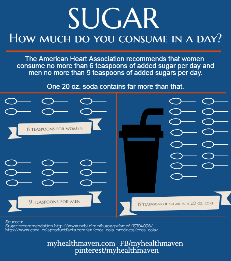 how much sugar does it take